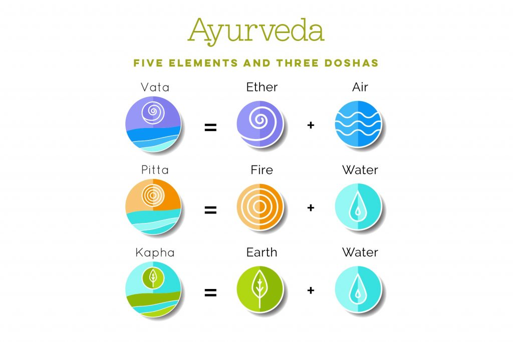 Ayurveda diagram